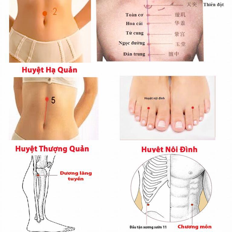 Một số huyệt vị được ứng dụng trong chữa bệnh đường tiêu hóa